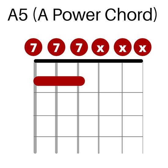A5 Chord in Drop D