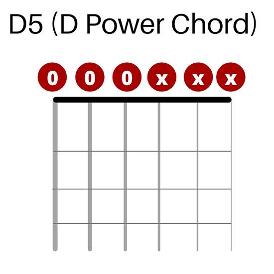 D5 Chord in Drop D