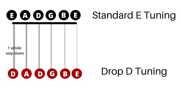 Drop D Tuning Guide
