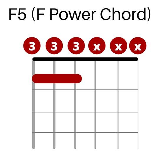 F5 Chord in Drop D