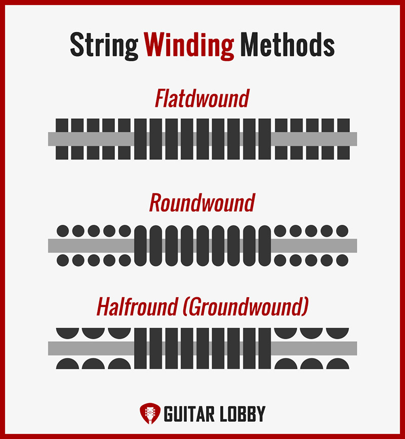 Guitar String Winding Methods Infographic