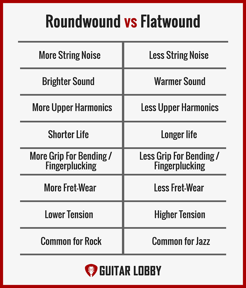 Roundwound vs Flatwound Strings Infographic