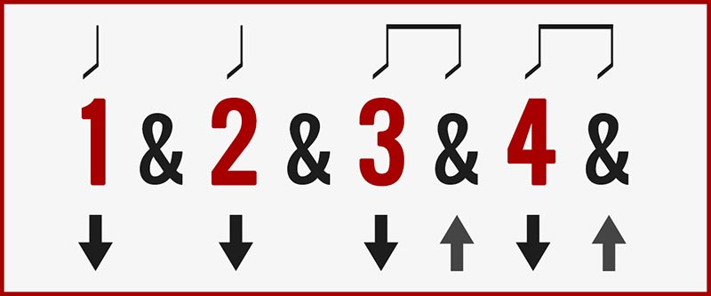 Add Two Upstrokes Guitar Strumming Pattern Chart