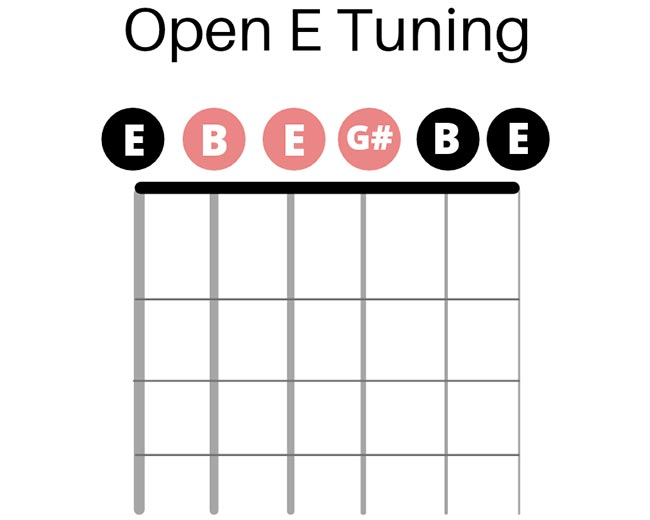After Changing to Open E Tuning