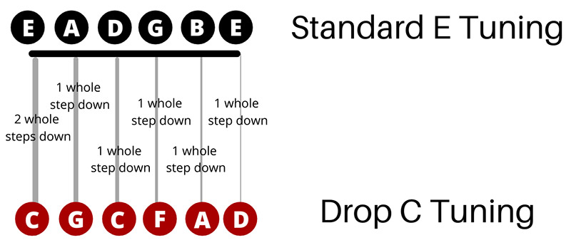 Drop C Tuning (Featured Image)