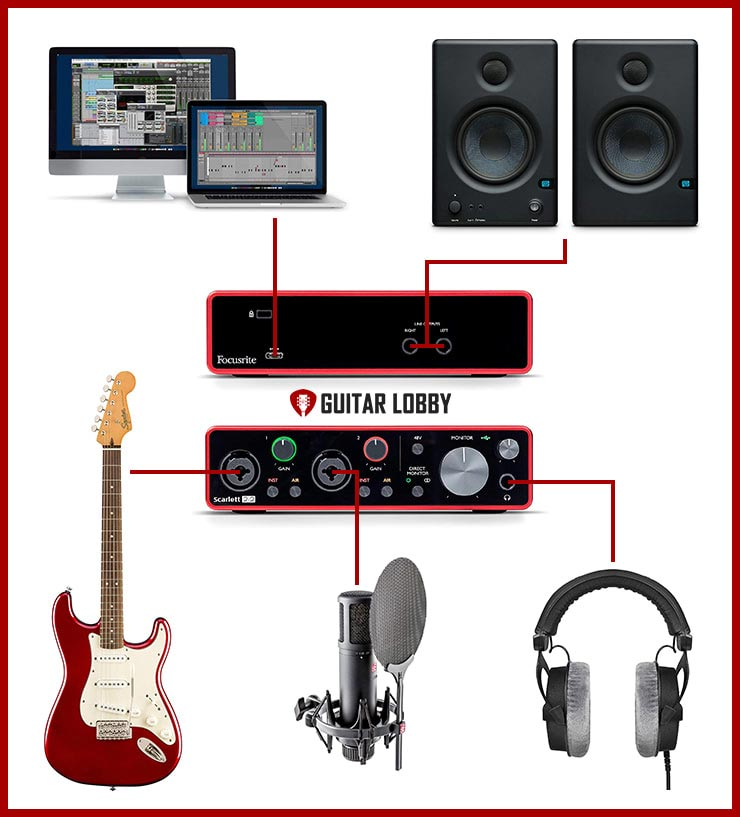 Infographic Showing How to Connect a Guitar to a Computer in Order to Record