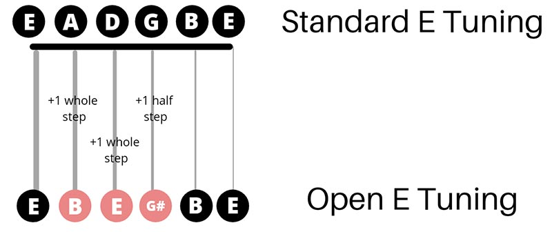 Open E Tuning vs Standard E Tuning