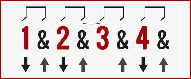 Skip One Downstroke Guitar Strumming Pattern Chart
