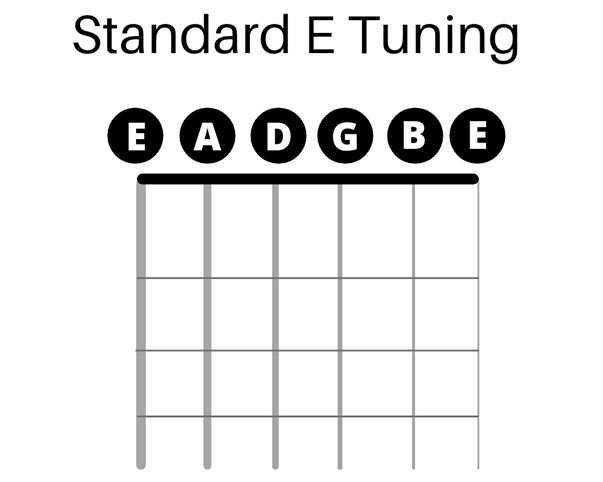 Standard E Tuning and How to Change to Open E