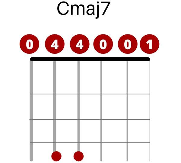 C Major Chord 7 in Open open C Tuning