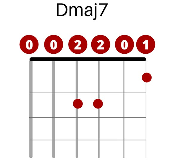 D major 7 Chord in Open C Tuning