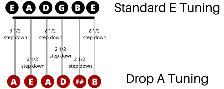 Drop A Tuning Guide
