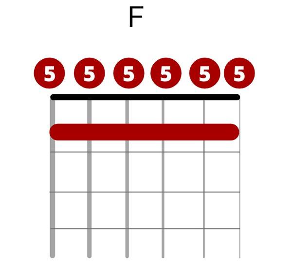 F Chord in Open C Tuning