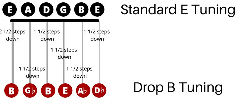 How to Setup a Guitar for Drop B Tuning