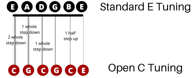 Open C Tuning Guide