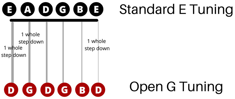 Open G Tuning Guide (Featured Image)