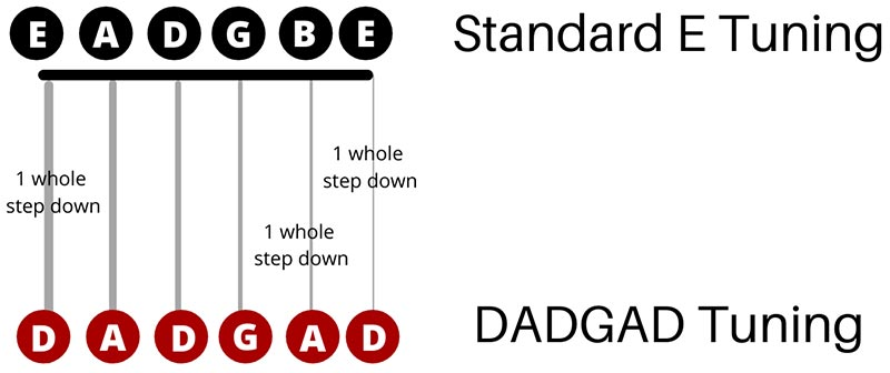 Songs in DADGAD Tuning (Featured Image)