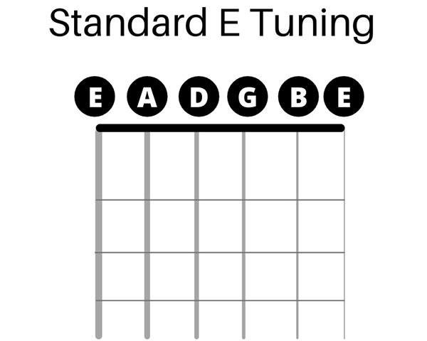 Standard E Tuning Example