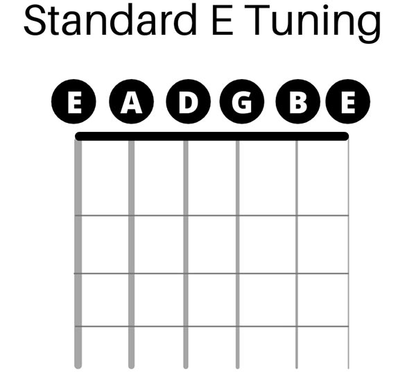 Standard E Tuning Infographic