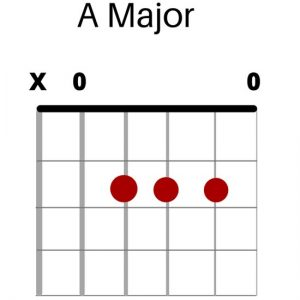 A Major Chord Graphic