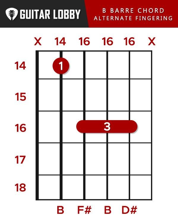 B Barre chord alternate fingering
