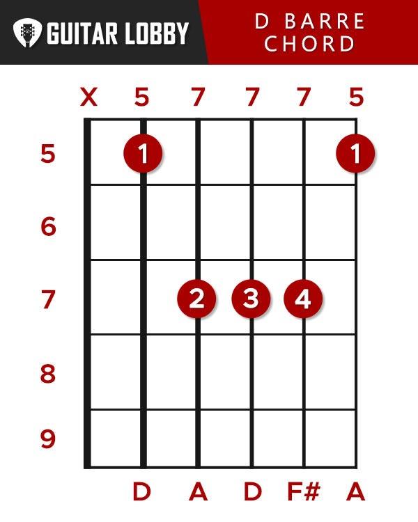 D Barre Chord Guitar