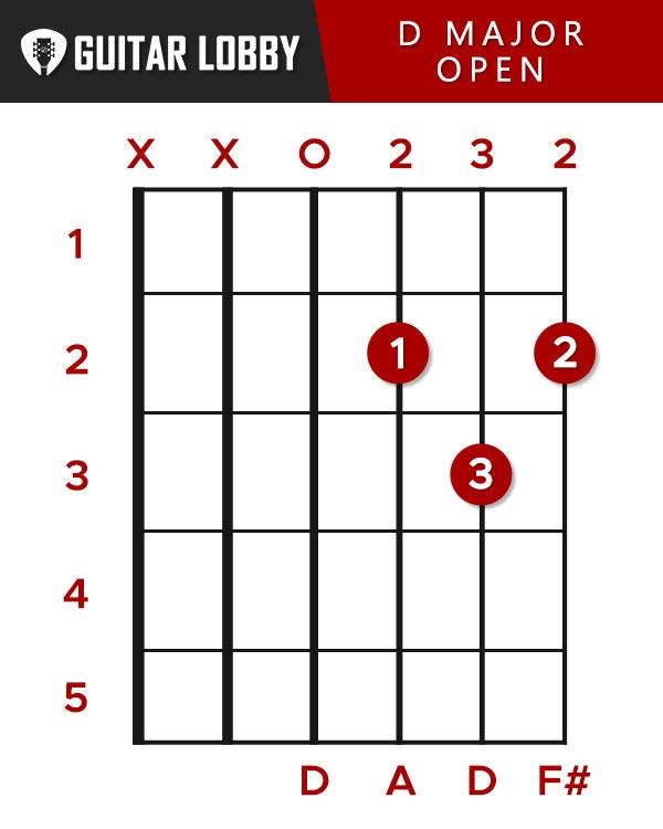 D Major Open Chord Guitar