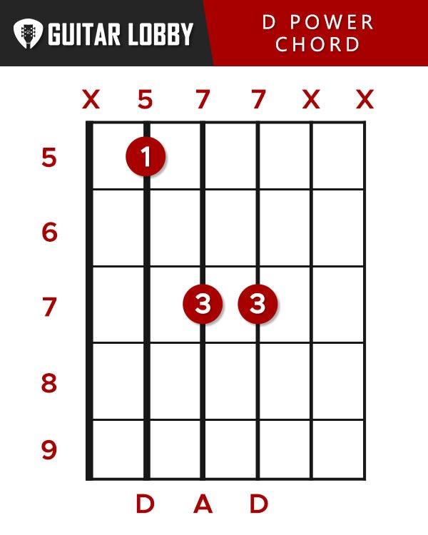 D Power Chord Guitar