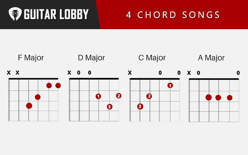 Easy 4 Chord Songs (Featured Image)