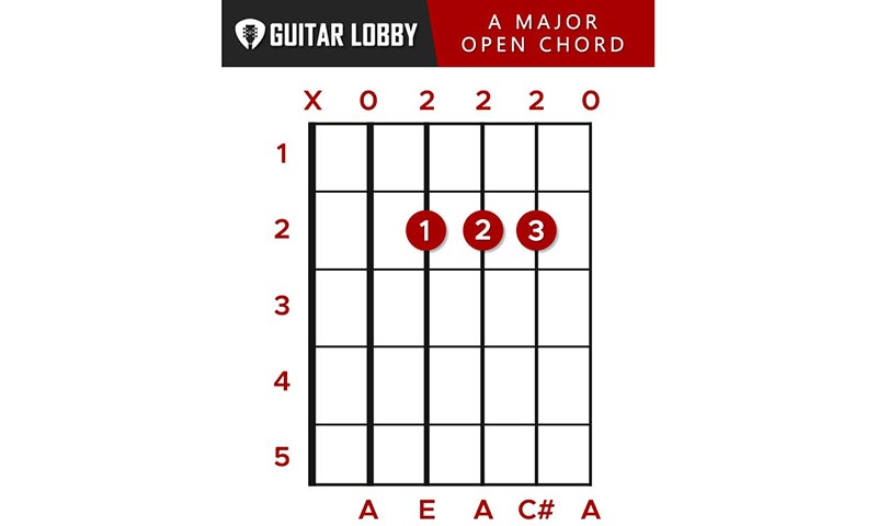 A Guitar Chord Featured Image