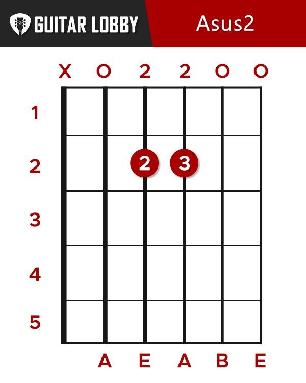 Asus2 Guitar Chord