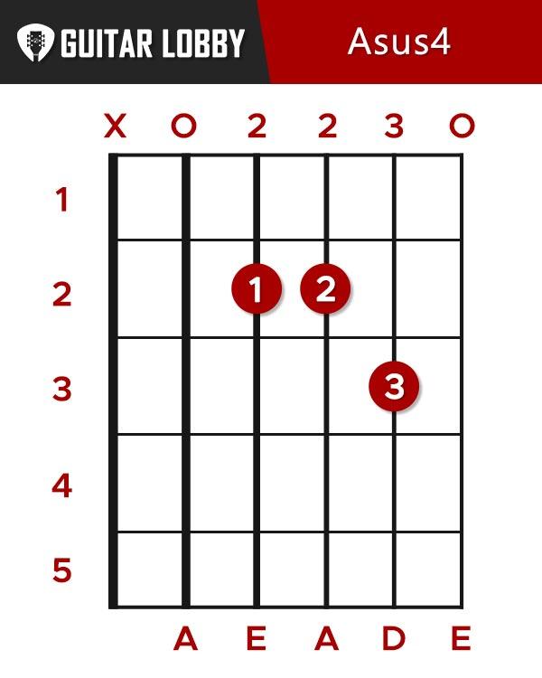 Asus4 Guitar Chord