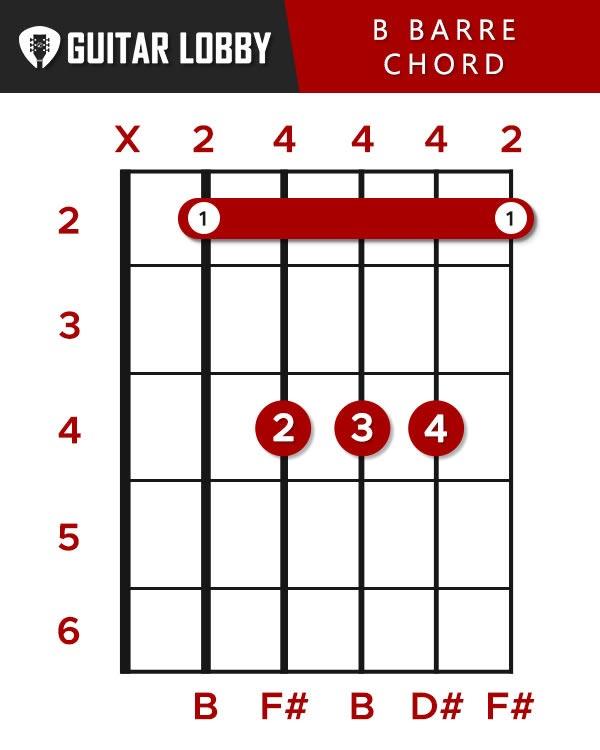 B Guitar Chord (B Major Barre Chord)