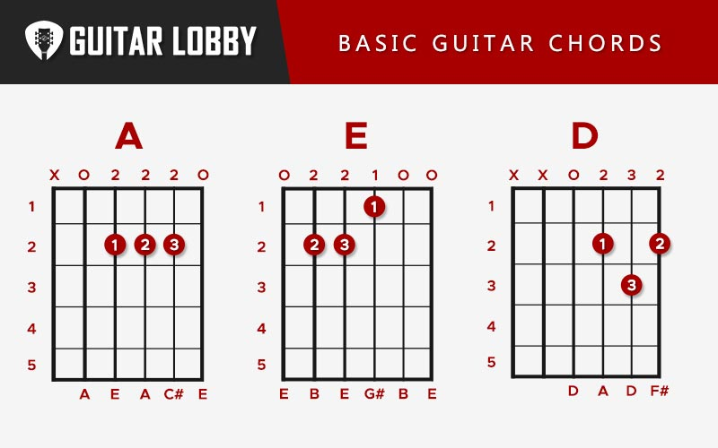 Basic Guitar Chords Featured Image