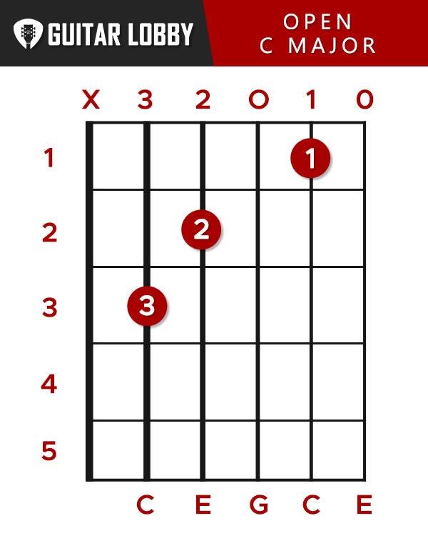 C Guitar Chord (C Major Open)