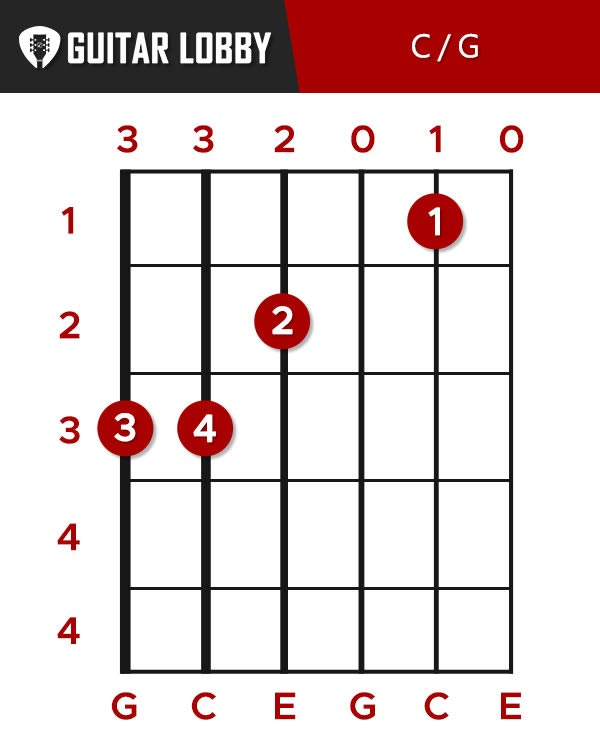 C over G Chord