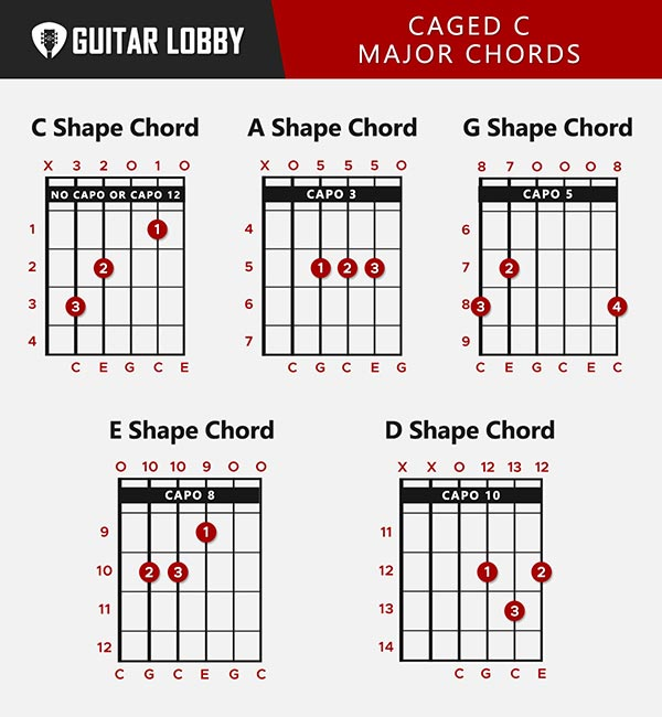 CAGED C Major Chords