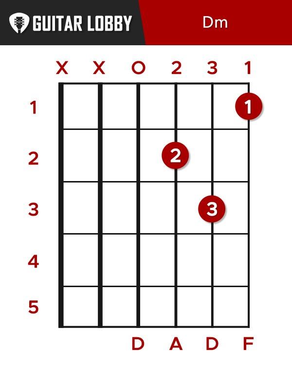 D Minor Guitar Chord