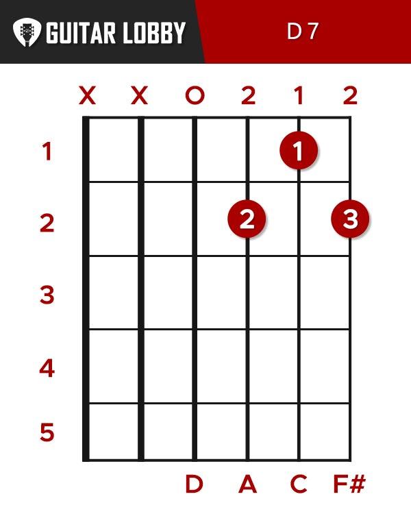 D7, aka D dominant 7 Guitar Chord
