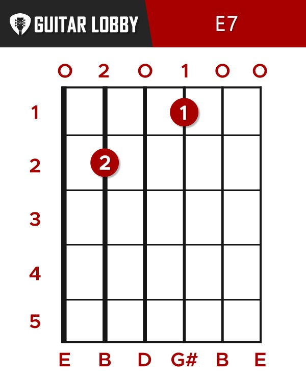 E Major 7 Chord
