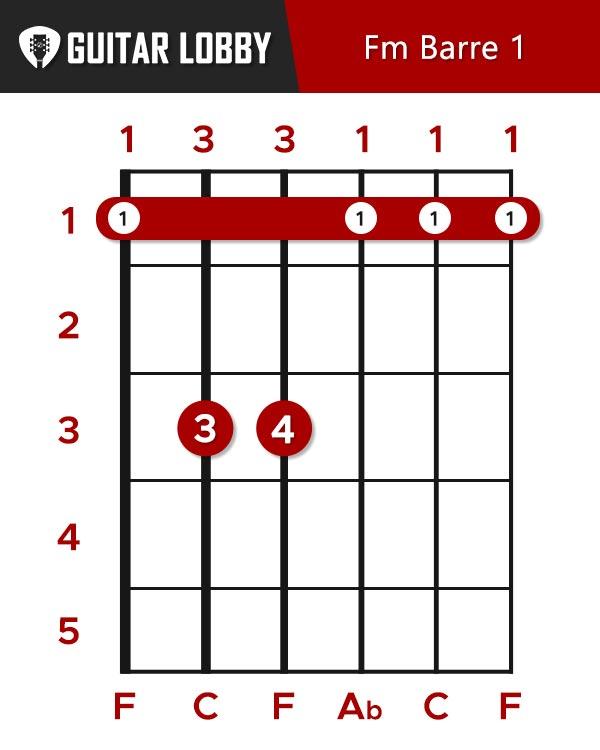 F Minor Barre Chord 1