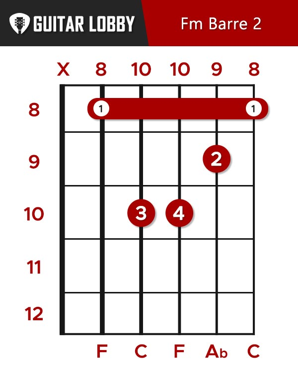 F Minor Barre Chord 2