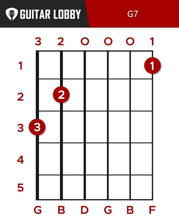 G7, aka G dominant 7 chord