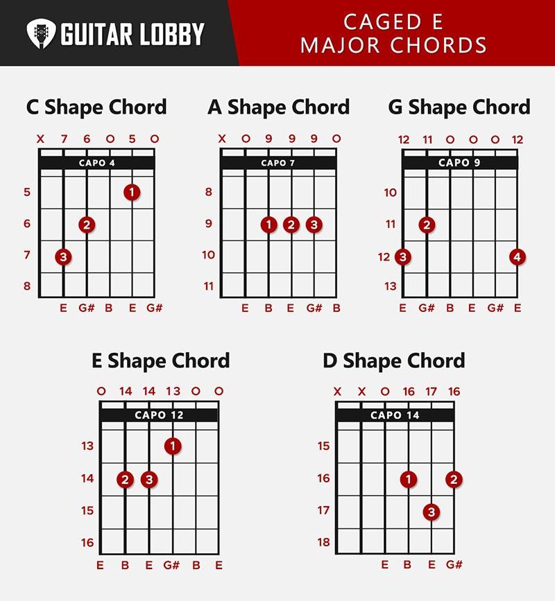 CAGED E Major Chords