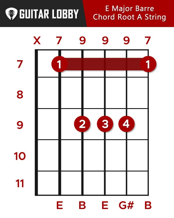 E Major Barre Chord Root A String