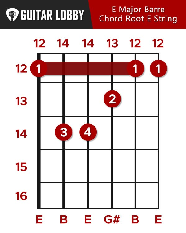 E Major Barre Chord Root E String