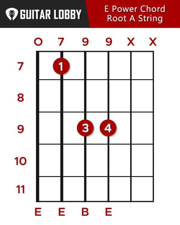 E Power Chord Root A String