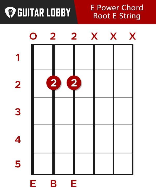 E Power Chord Root E String
