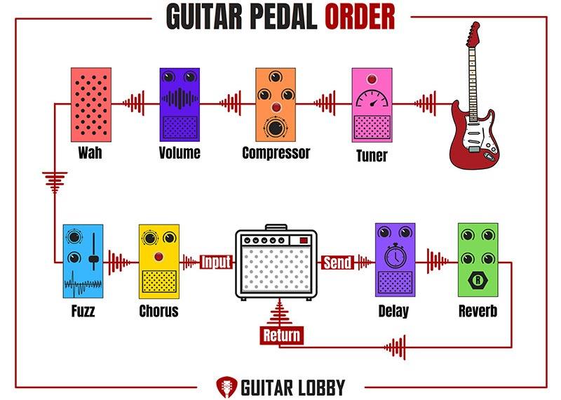 Effects Loop Guitar Pedal Setup Diagram 1