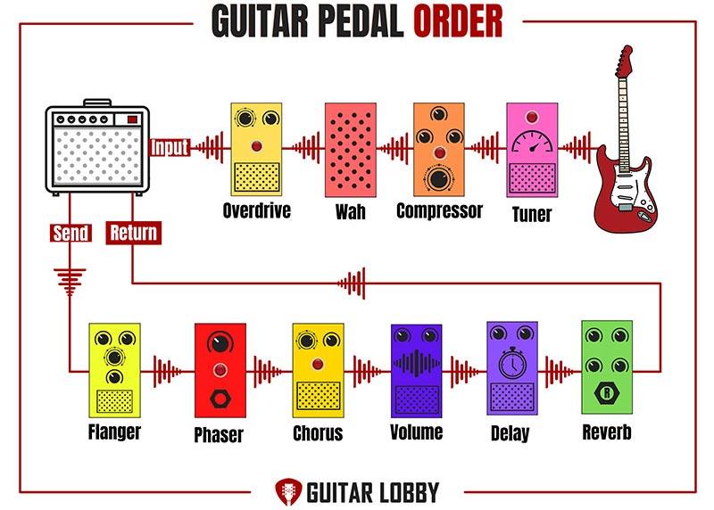 Effects Loop Guitar Pedal Setup Diagram 3
